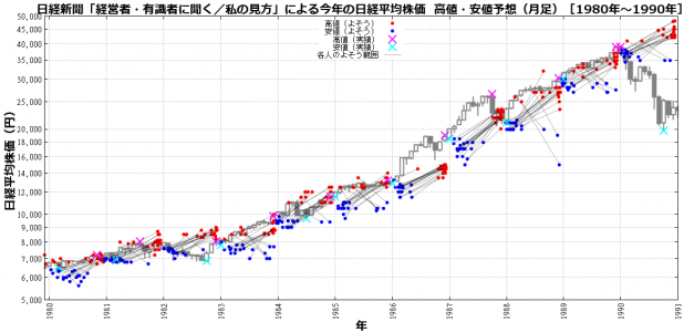 nikkei-forcast-m-1980-log.png
