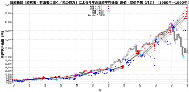 日経新聞「経営者・有識者に聞く/私の見方」による今年の日経平均株価 高値・安値予想(年足チャートによる検証結果[1980年代])