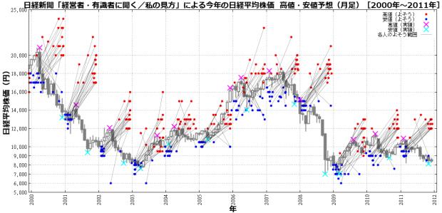 日経新聞「経営者・有識者に聞く/私の見方」による今年の日経平均株価 高値・安値予想(年足チャートによる検証結果[2000年代、2010年代])