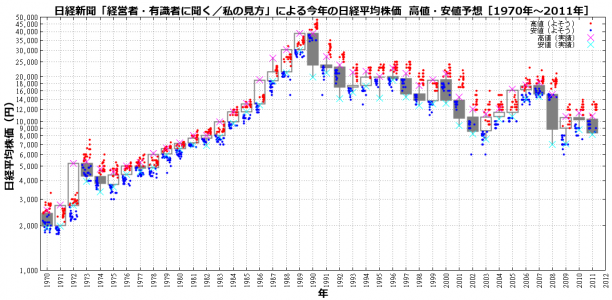 nikkei-forcast-y-log.png