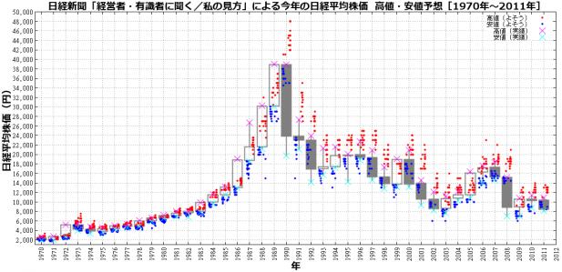 日経新聞「経営者・有識者に聞く/私の見方」による今年の日経平均株価 高値・安値予想(年足チャートによる検証結果)