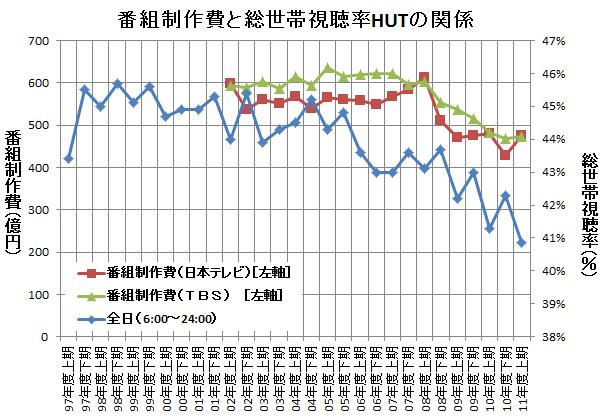番組制作費と全日視聴率(総世帯視聴率HUT)との関係