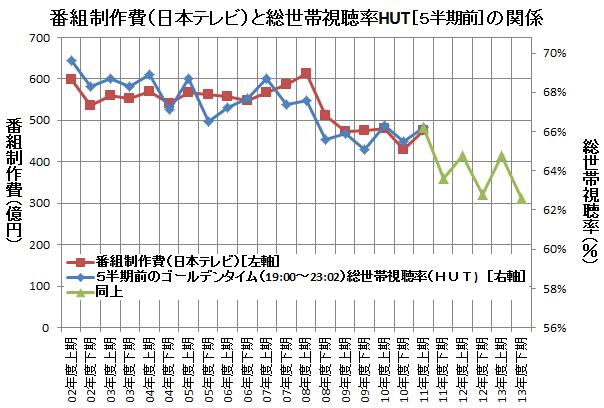 番組制作費(日本テレビ)と総世帯視聴率HUT[5半期前]の関係<br />