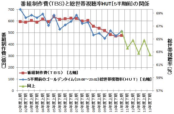 番組制作費(TBS)と総世帯視聴率HUT[5半期前]の関係<br />