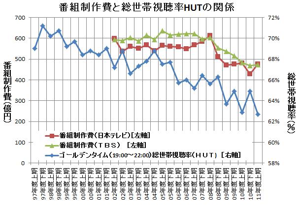 番組制作費とゴールデンタイムの視聴率(総世帯視聴率HUT)との関係