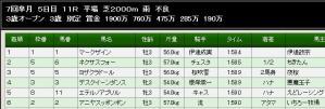 スッポンポン7.1レース結果