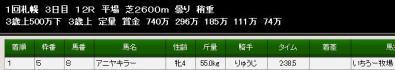 アニヤキラー500万レース結果