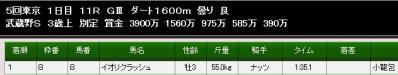 武蔵野S結果