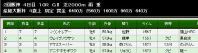 大阪杯結果
