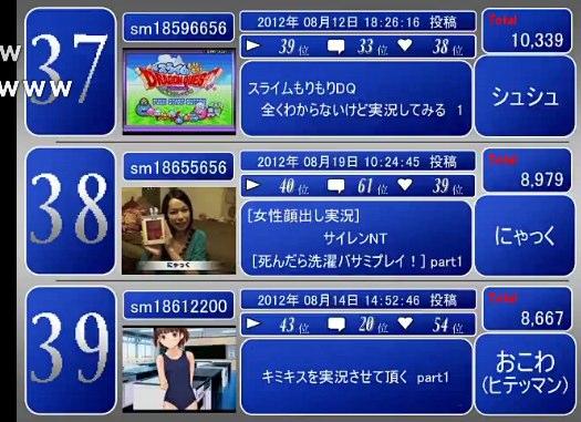 月刊新着実況プレイPart1ランキング【2012年8月】 ‐ ニコニコ動画(原宿)
