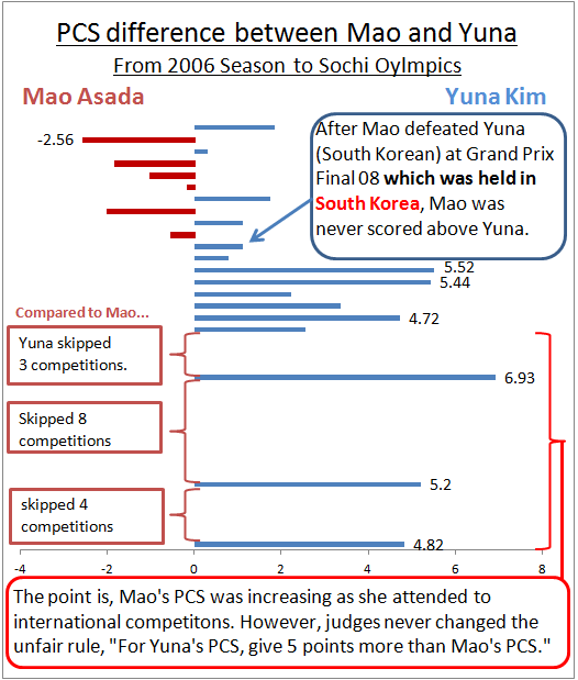 yuna kim inflation sochi 2014 PCS robbed unfair judge