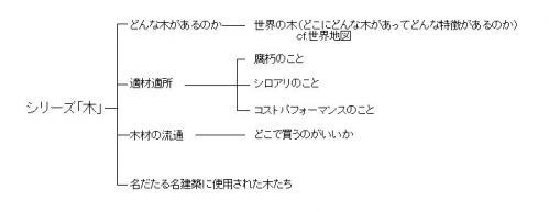 シリーズ木構想.JPG
