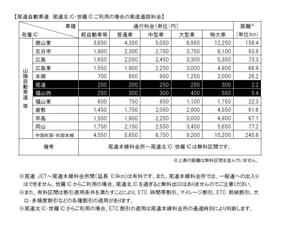 尾道自動車道 尾道北IC・世羅ICご利用の場合の高速道路料金