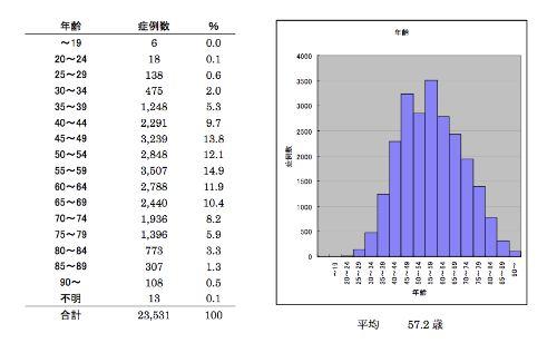 2007乳癌学会統計