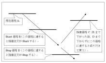 FXツール研究所のブログ-注文設定1