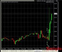 FXツール研究所のブログ-経済指標チャート1