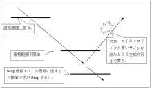 FXツール研究所【無料ツール満載】ブログ-注文設定3
