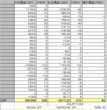 FXツール研究所【無料ツール満載】ブログ-PAIR01成績20090721週サマリー