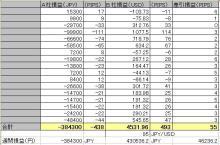 FXツール研究所【無料ツール満載】ブログ-PAIR01成績20090725週サマリー