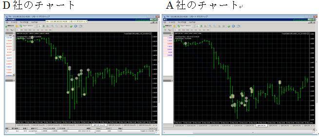 FXツール研究所【無料サポート】ブログ-『東大式FX』取引結果チャート比較DA社_20110326