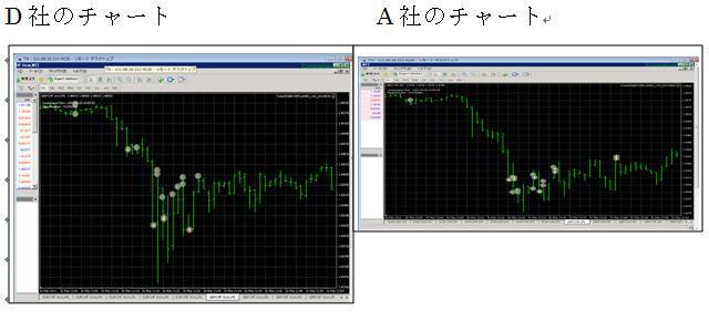 FXツール研究所【無料サポート】ブログ-『東大式FX』取引結果チャート比較2DA社_20110326