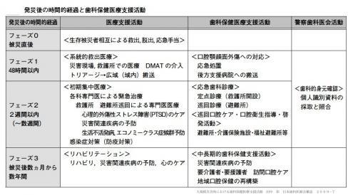時間経過と歯科医療_convert_20110330181642