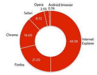 2011年10月ブラウザ利用シェア(デスクトップ+モバイル)