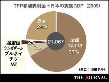 TPP_graph2_convert_20130228000220.jpg