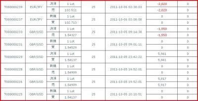 20111005約定履歴