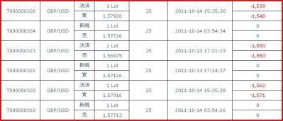 20111013約定履歴