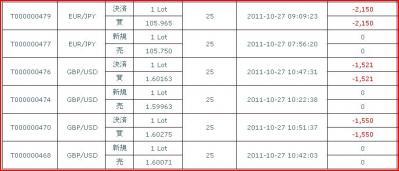 20111027約定履歴