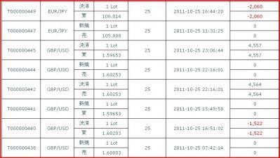 20111025約定履歴