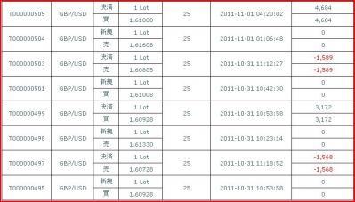 20111031 約定履歴
