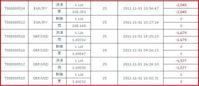 20111101約定履歴