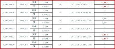 20111109約定履歴