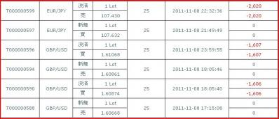 20111108約定履歴