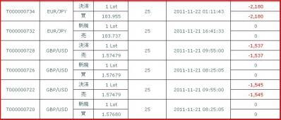 20111121約定履歴