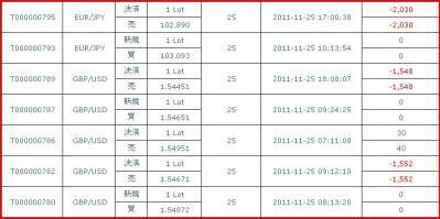 20111125約定履歴