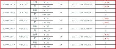 20111128約定履歴