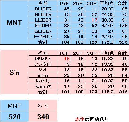 MNT vs Sn