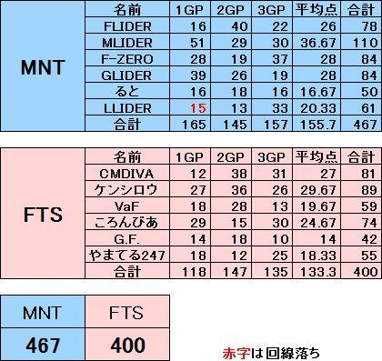 FTS vs MNT 20130929