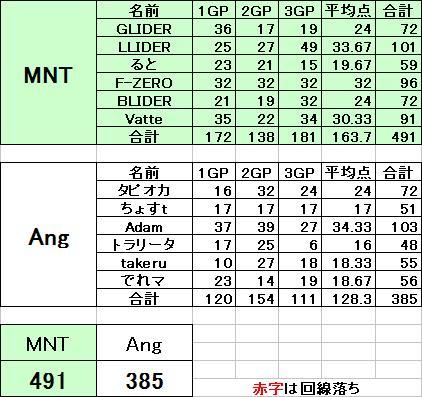 Ang vs MNT 20131004