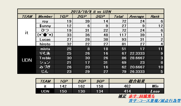 it vs UDN 20131006