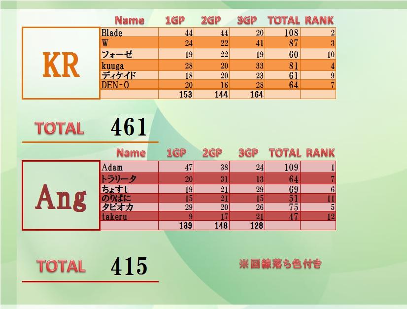 Ang vs KR 20131011