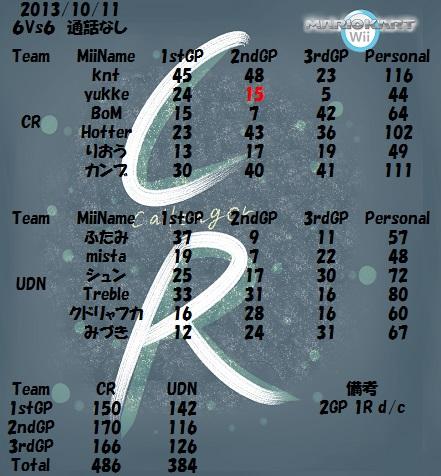 CR vs UDN 20131011