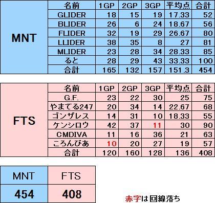 FTS vs MNT 20131027