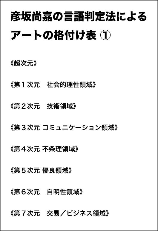 格付け 表1