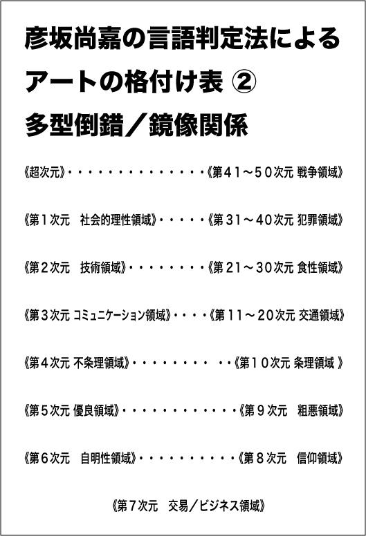 格付け 表2-2