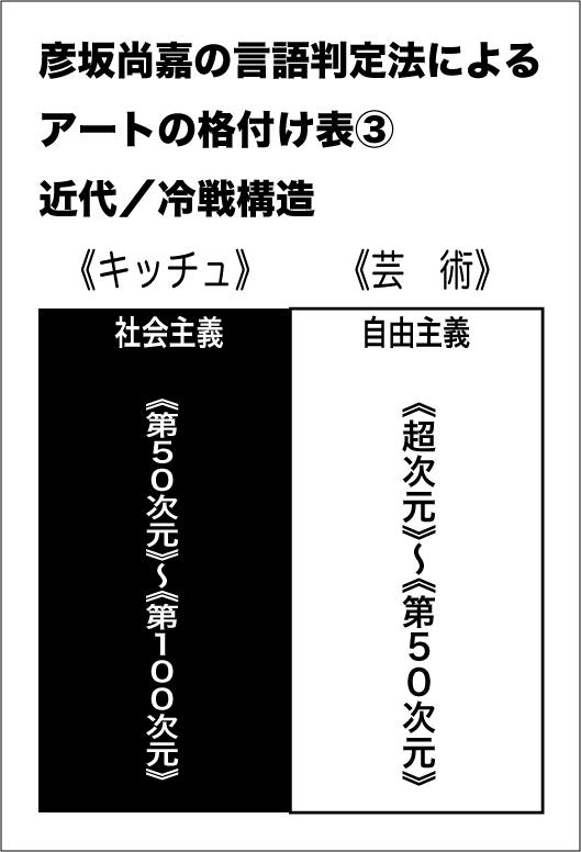 格付け 表3
