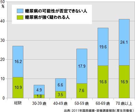 糖尿病統計